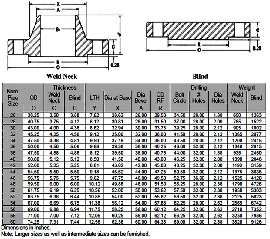 B16.47 Series A Reducing Flange Dimensions Chart According to ASME B16.47