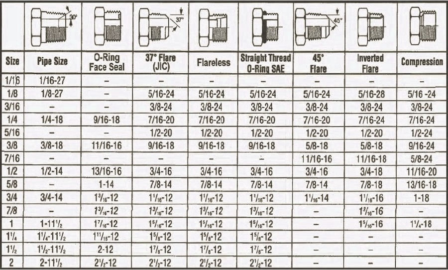 Brass Threaded Fittings Dimensions