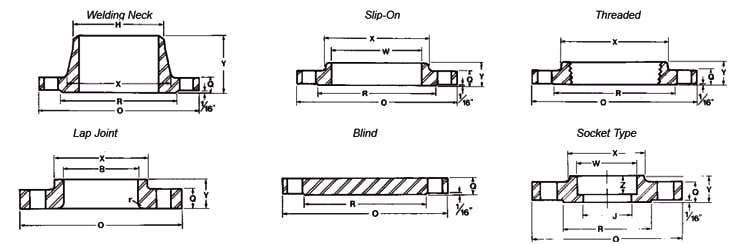 Class 150# Flange Dimensions with Tolerances