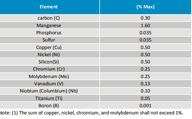 MSS SP 75 Chemical Composition