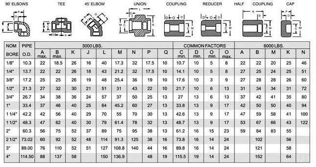 Socket Weld Fittings Dimensions