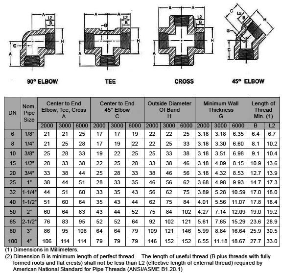 Threaded Fittings Dimensions